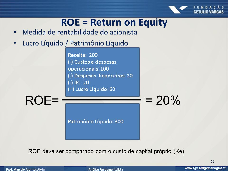 ROE= = 20% ROE = Return on Equity Medida de rentabilidade do acionista