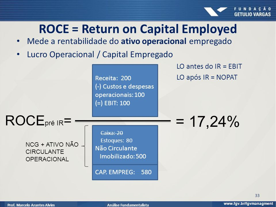 ROCE = Return on Capital Employed