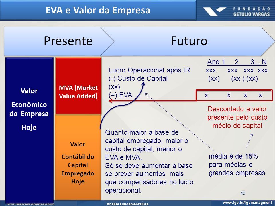 MVA (Market Value Added) Contábil do Capital Empregado Hoje