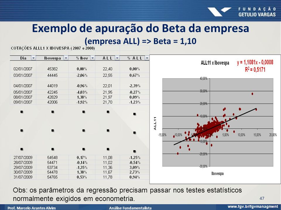 Exemplo de apuração do Beta da empresa (empresa ALL) => Beta = 1,10