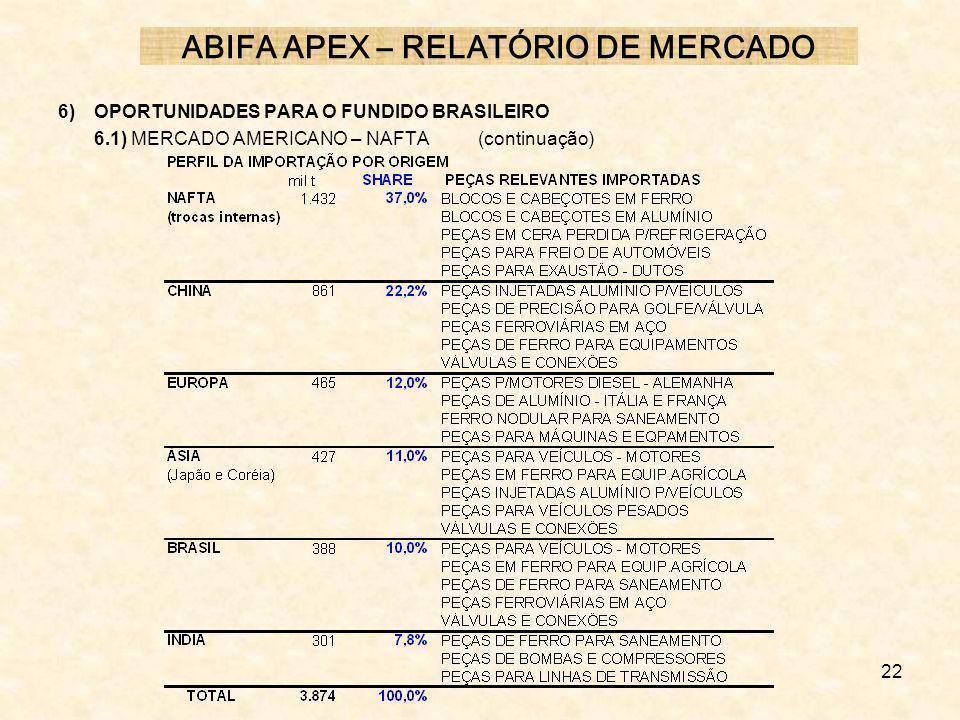 ABIFA APEX – RELATÓRIO DE MERCADO