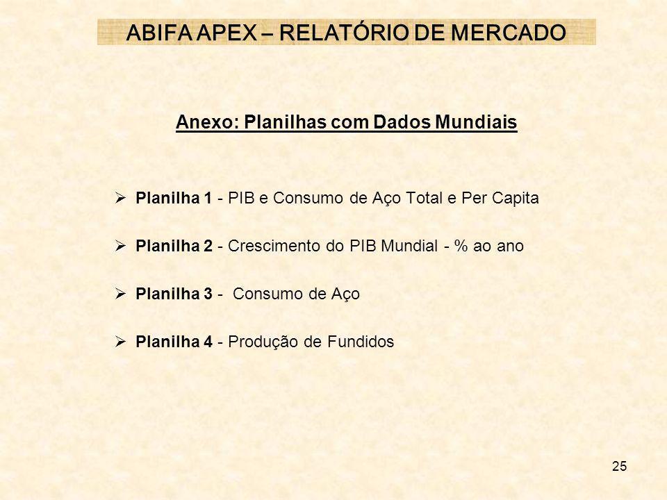 ABIFA APEX – RELATÓRIO DE MERCADO Anexo: Planilhas com Dados Mundiais