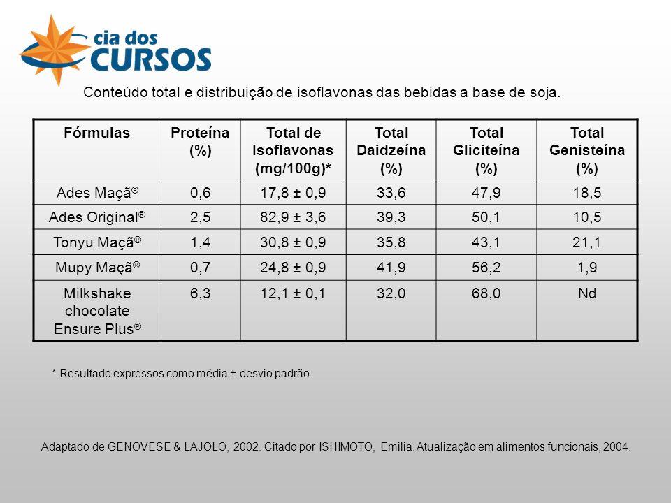 Total de Isoflavonas (mg/100g)*