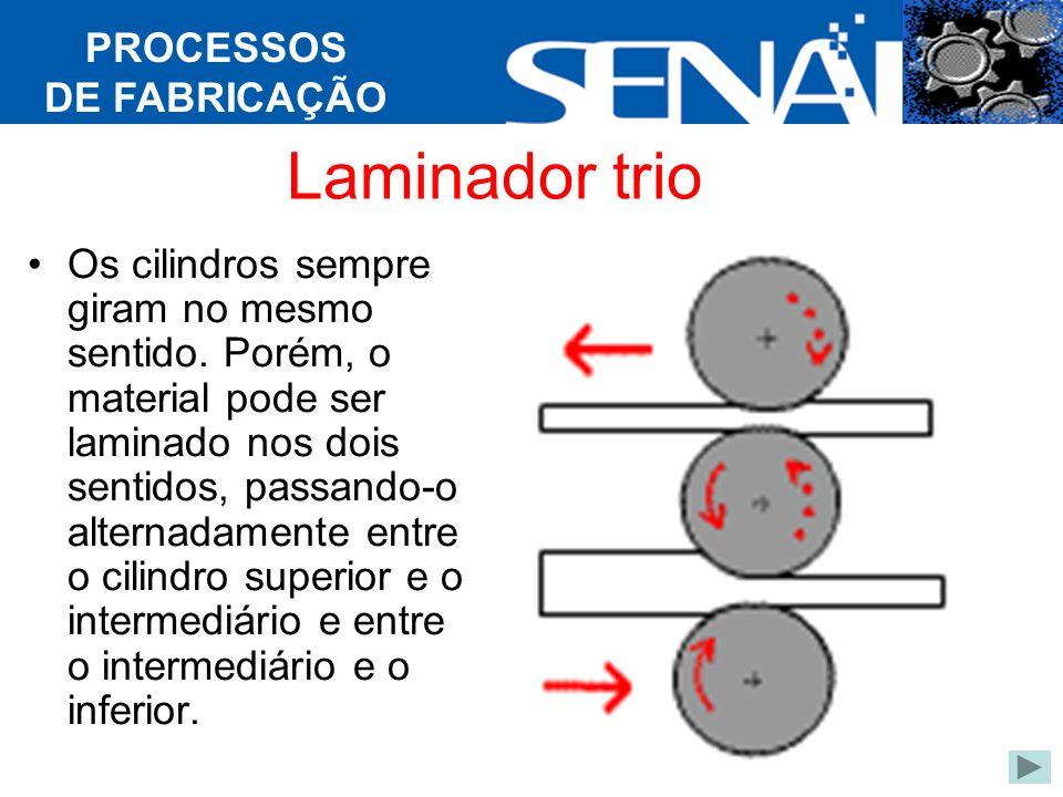 Laminador trio PROCESSOS DE FABRICAÇÃO