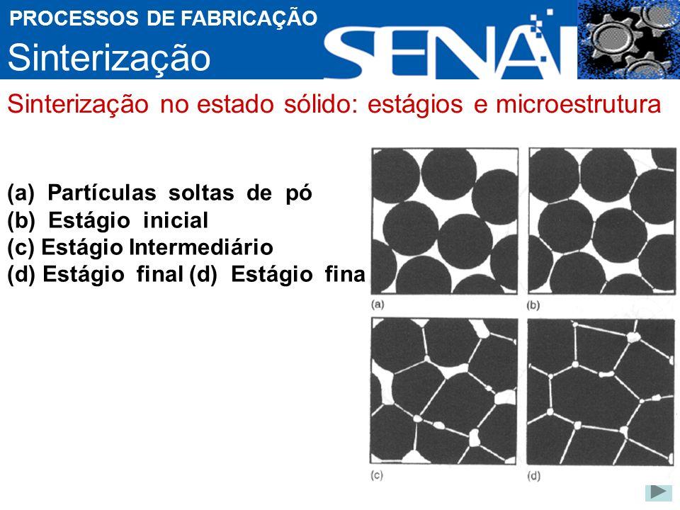 Sinterização Sinterização no estado sólido: estágios e microestrutura