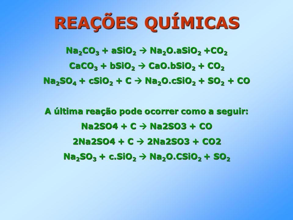 REAÇÕES QUÍMICAS Na2CO3 + aSiO2  Na2O.aSiO2 +CO2