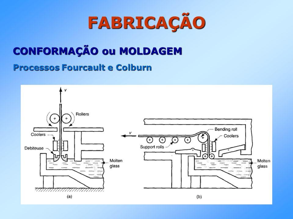 FABRICAÇÃO CONFORMAÇÃO ou MOLDAGEM Processos Fourcault e Colburn