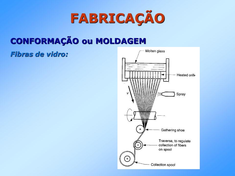 FABRICAÇÃO CONFORMAÇÃO ou MOLDAGEM Fibras de vidro: