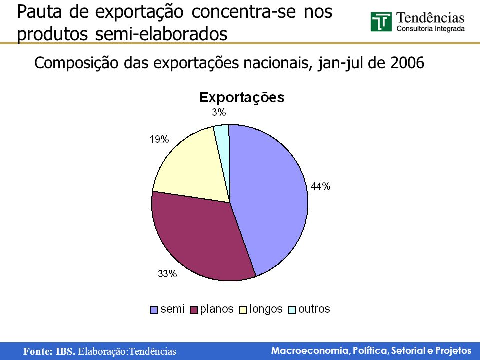 Pauta de exportação concentra-se nos produtos semi-elaborados