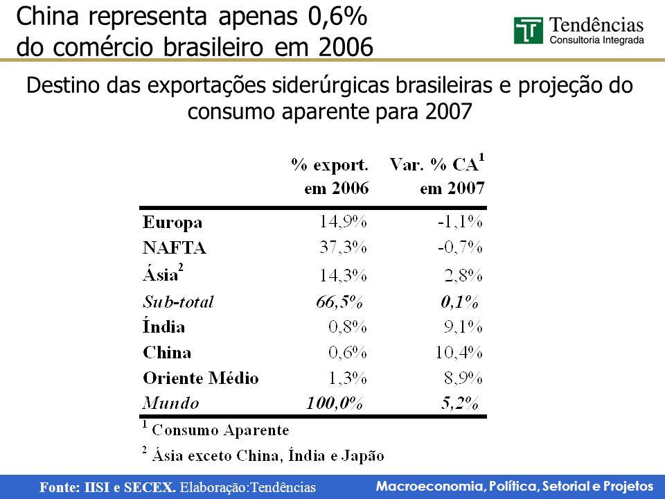 China representa apenas 0,6% do comércio brasileiro em 2006