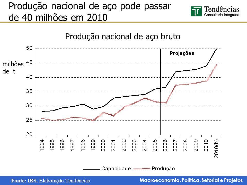 Produção nacional de aço pode passar de 40 milhões em 2010