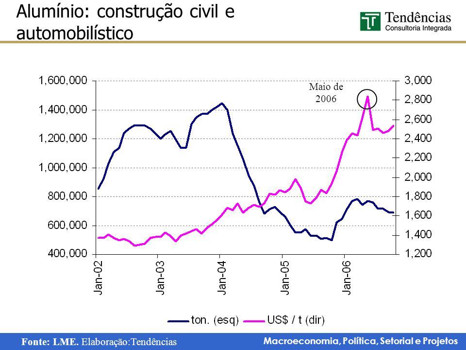 Alumínio: construção civil e automobilístico