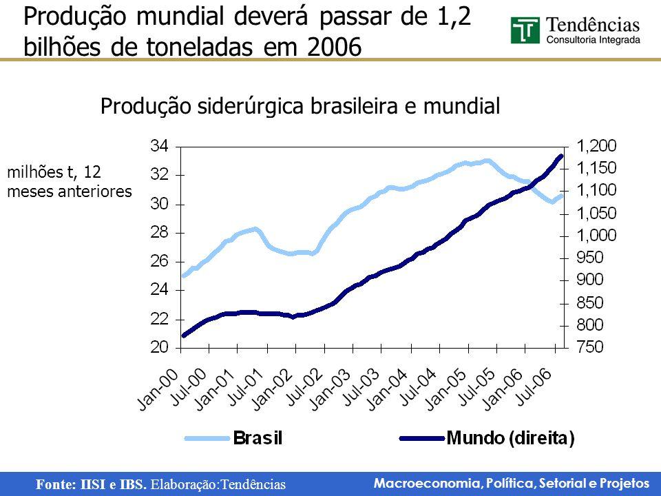 Produção siderúrgica brasileira e mundial