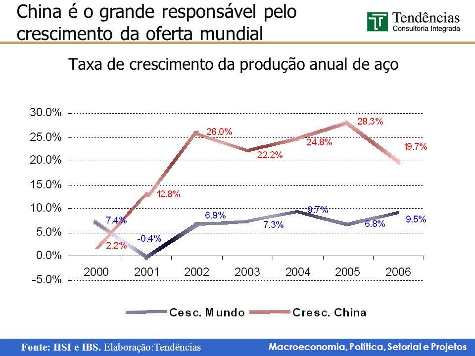 Taxa de crescimento da produção anual de aço