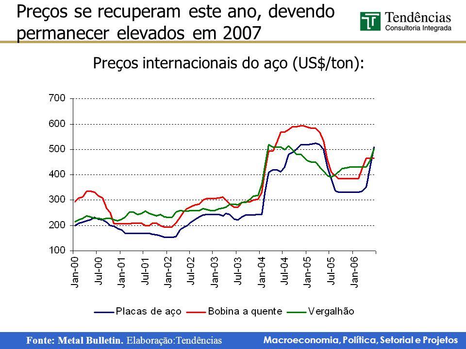 Preços se recuperam este ano, devendo permanecer elevados em 2007