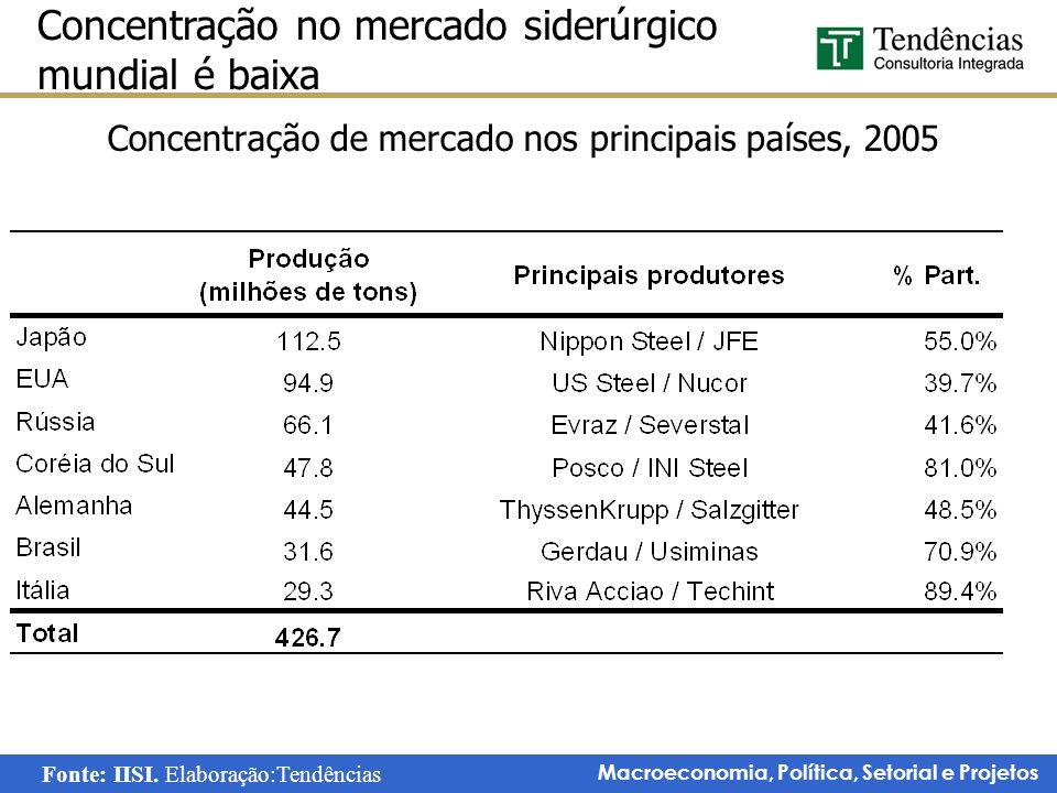 Concentração de mercado nos principais países, 2005
