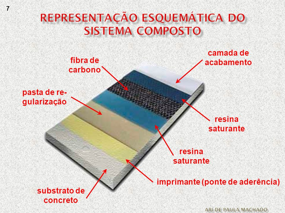 REPRESENTAÇÃO ESQUEMÁTICA DO SISTEMA COMPOSTO