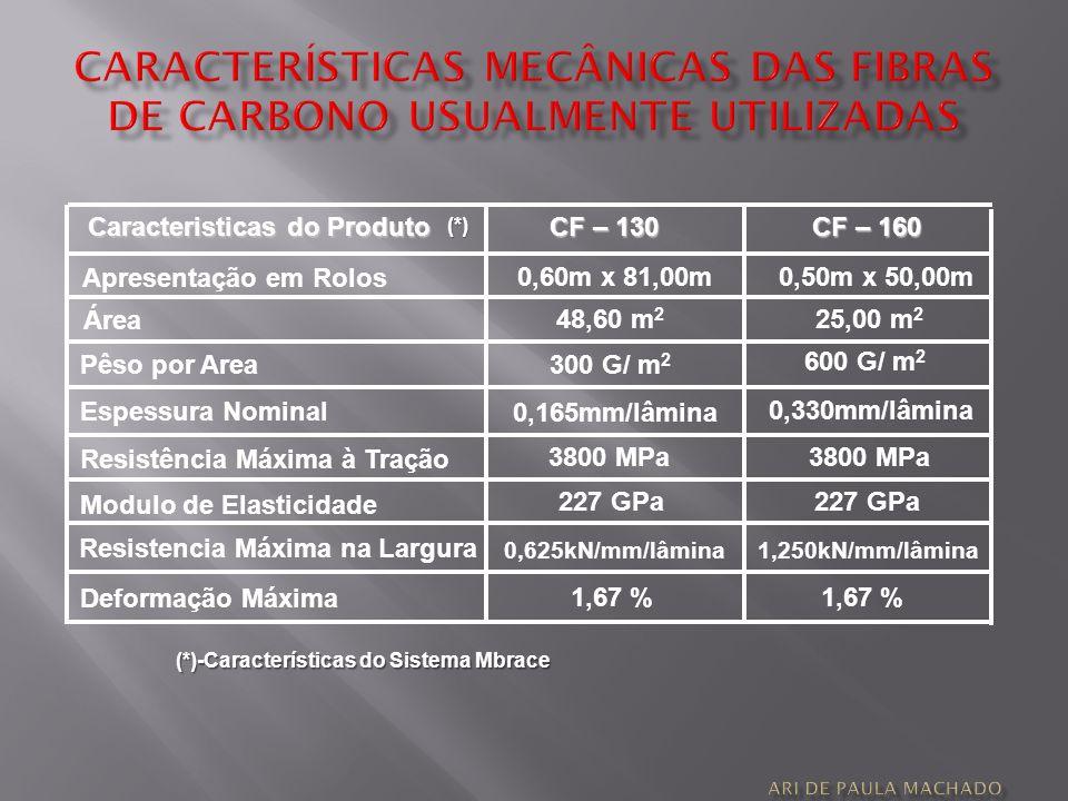 CARACTERÍSTICAS MECÂNICAS DAS FIBRAS DE CARBONO usualmente utilizadas