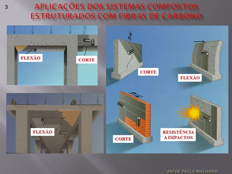 Aplicações dos sistemas compostos Estruturados com fibras de carbono