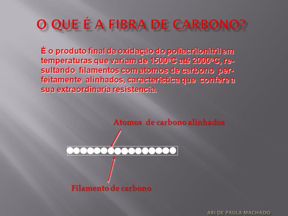 O QUE É A FIBRA DE CARBONO