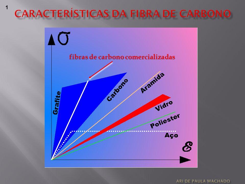 CARACTERÍSTICAS DA FIBRA DE CARBONO