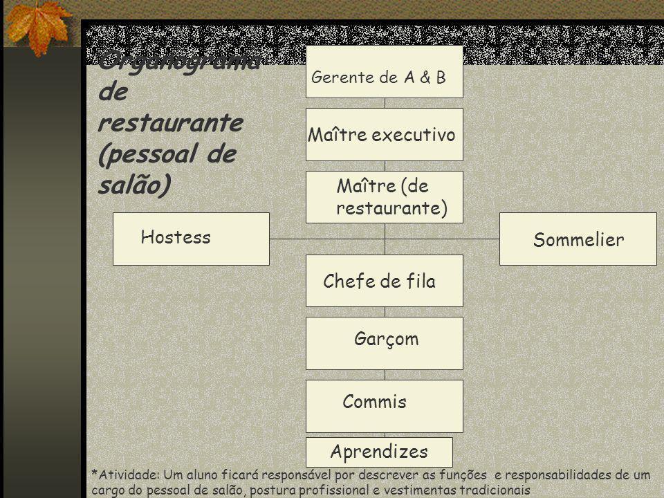 Organograma de restaurante (pessoal de salão)