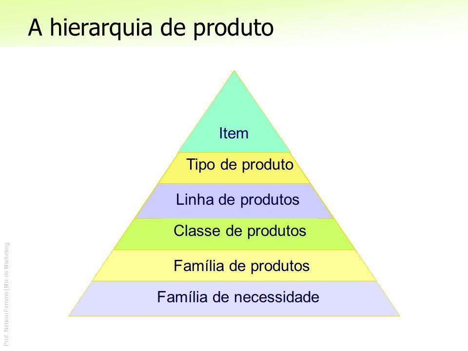 A hierarquia de produto