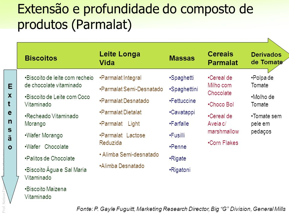 Extensão e profundidade do composto de produtos (Parmalat)