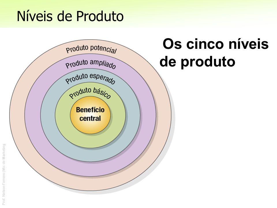 Níveis de Produto Os cinco níveis de produto