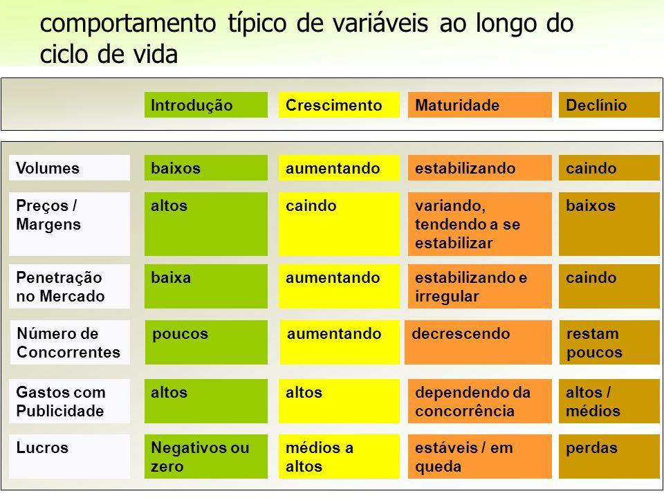 comportamento típico de variáveis ao longo do ciclo de vida