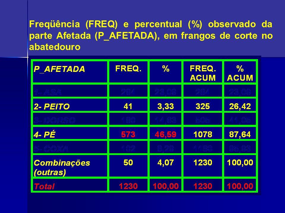 Freqüência (FREQ) e percentual (%) observado da parte Afetada (P_AFETADA), em frangos de corte no abatedouro