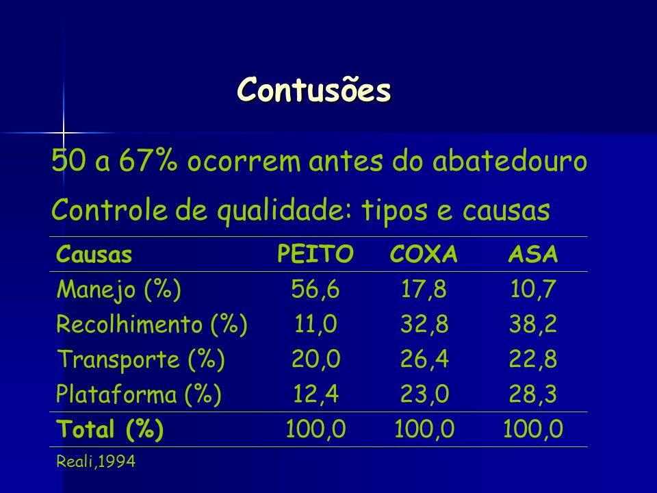 Contusões 50 a 67% ocorrem antes do abatedouro