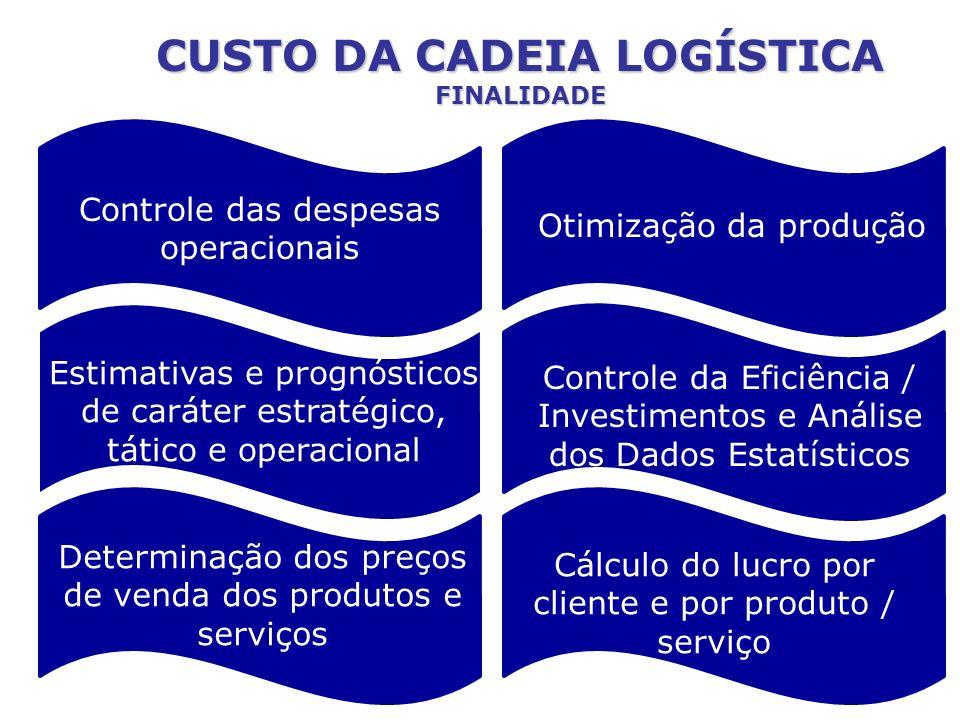 CUSTO DA CADEIA LOGÍSTICA FINALIDADE