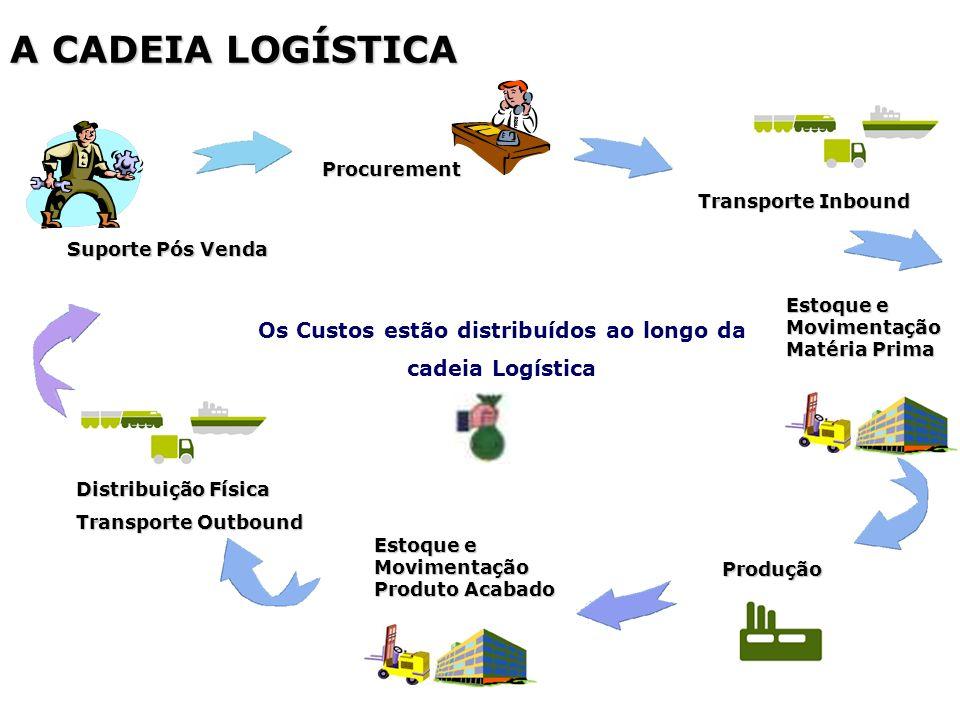 Os Custos estão distribuídos ao longo da cadeia Logística