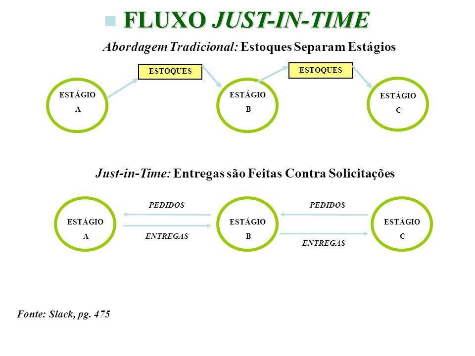 FLUXO JUST-IN-TIME Abordagem Tradicional: Estoques Separam Estágios