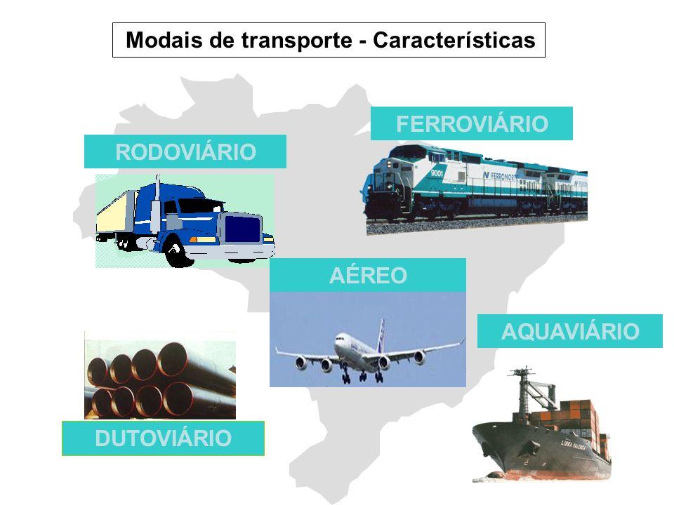 Modais de transporte - Características