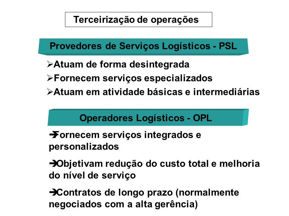 Provedores de Serviços Logísticos - PSL Operadores Logísticos - OPL