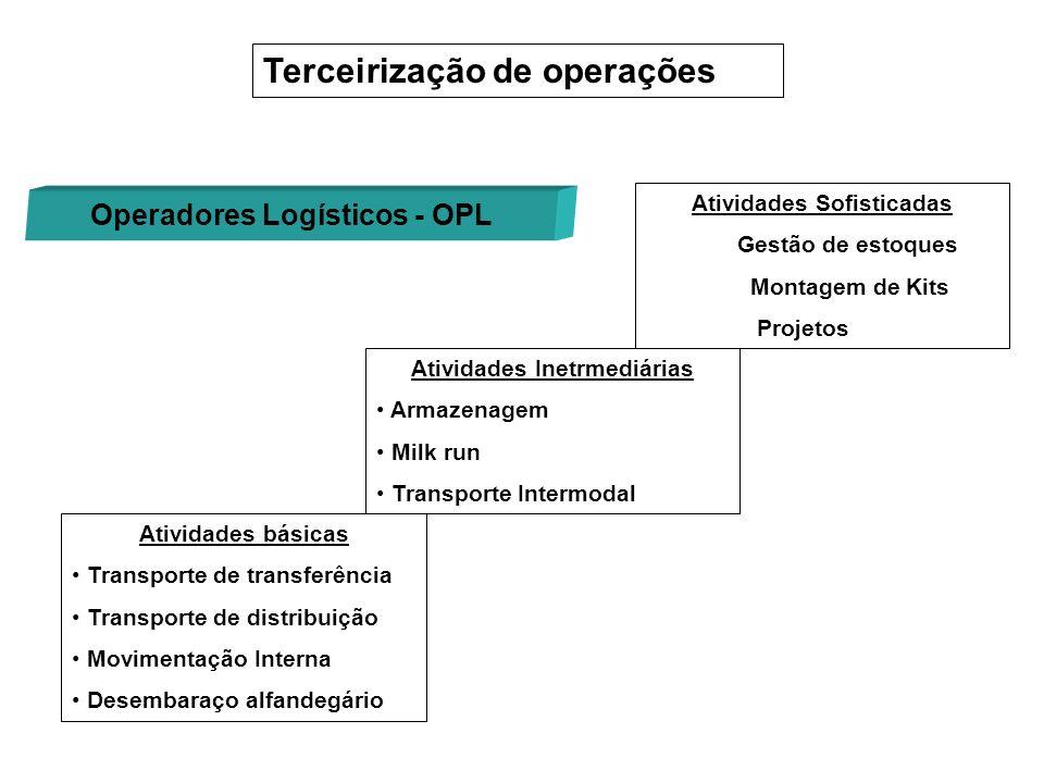 Terceirização de operações