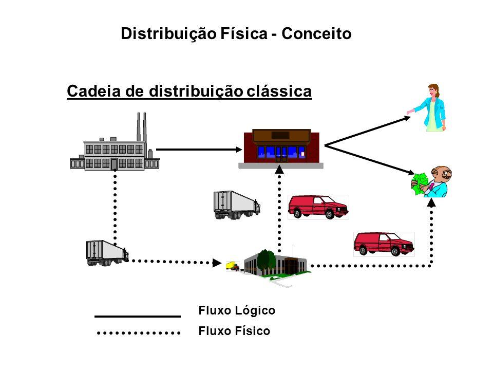 Distribuição Física - Conceito