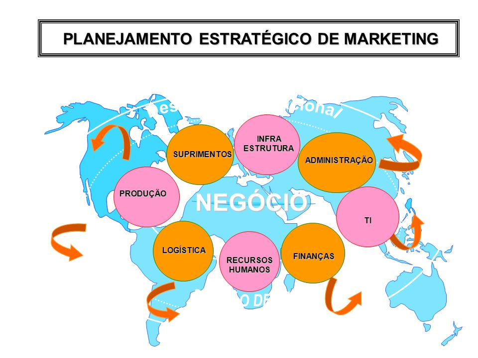 PLANEJAMENTO ESTRATÉGICO DE MARKETING Desenv. Organizacional