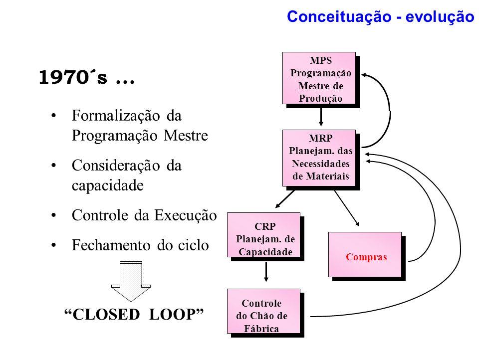 MPS Programação Mestre de Produção