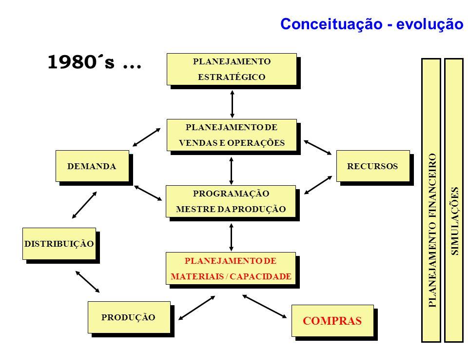 PLANEJAMENTO FINANCEIRO MATERIAIS / CAPACIDADE