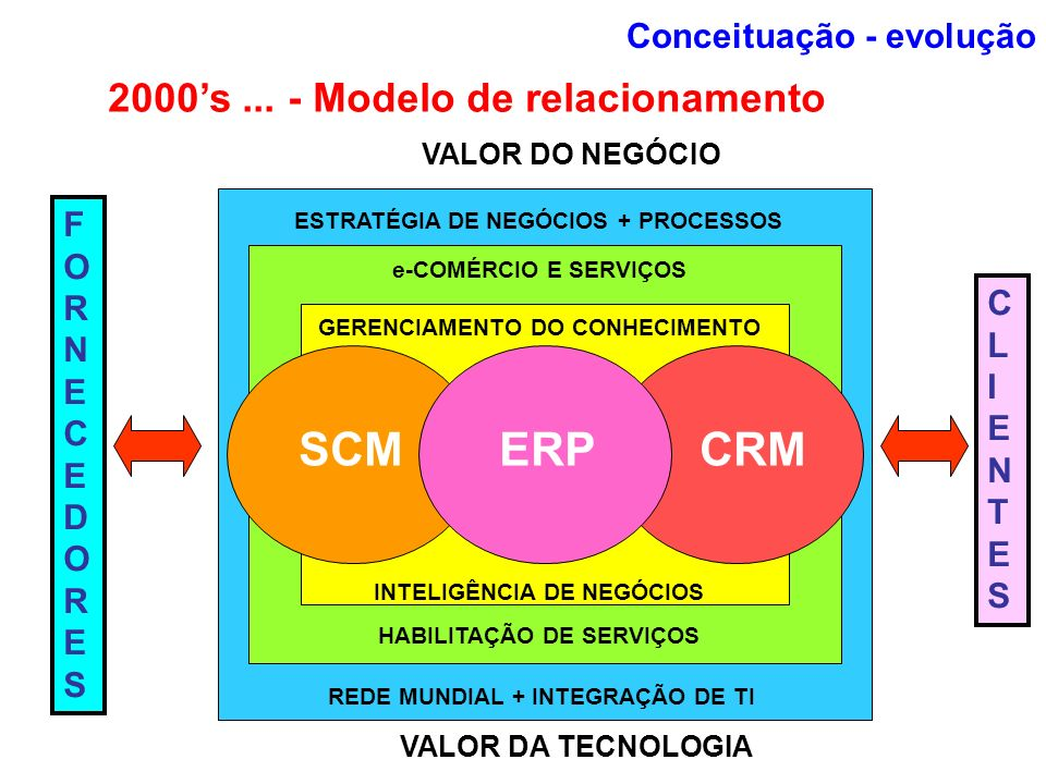 SCM ERP CRM 2000's ... - Modelo de relacionamento