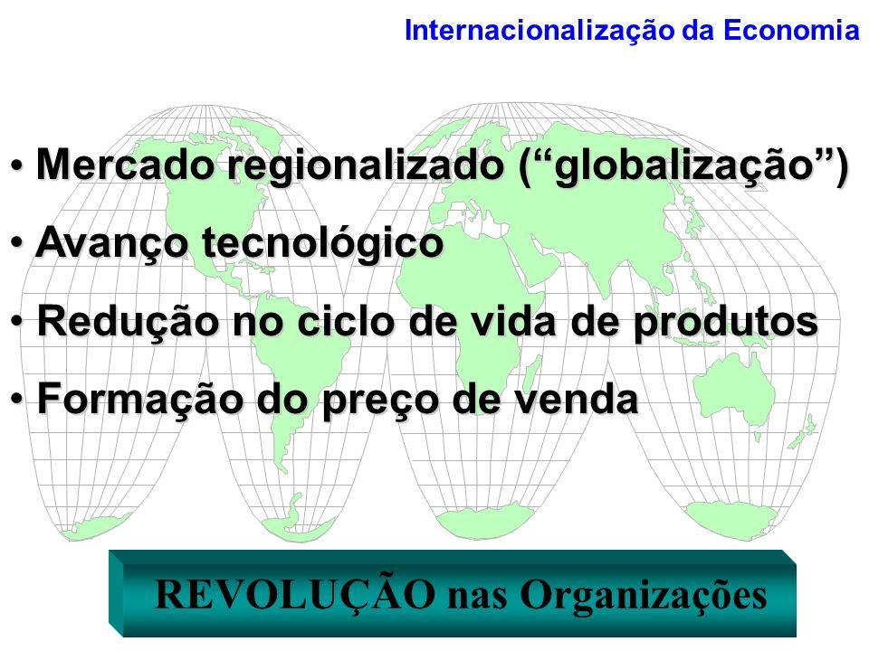 Mercado regionalizado ( globalização ) Avanço tecnológico