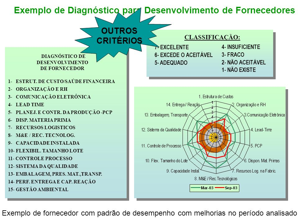 Exemplo de Diagnóstico para Desenvolvimento de Fornecedores