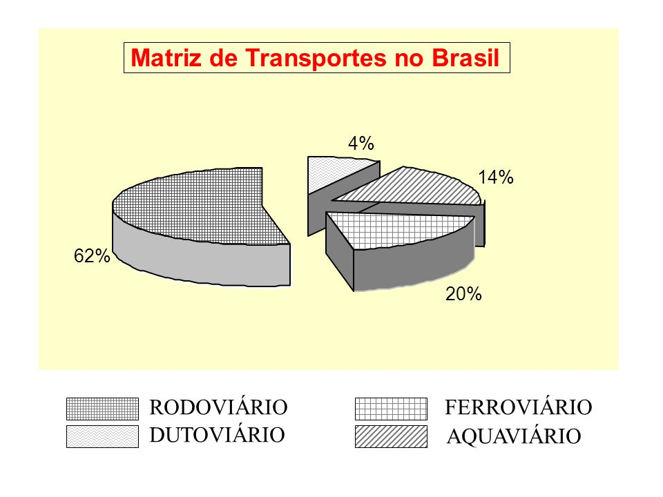 Matriz de Transportes no Brasil