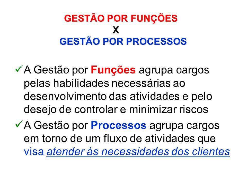 GESTÃO POR FUNÇÕES X. GESTÃO POR PROCESSOS.