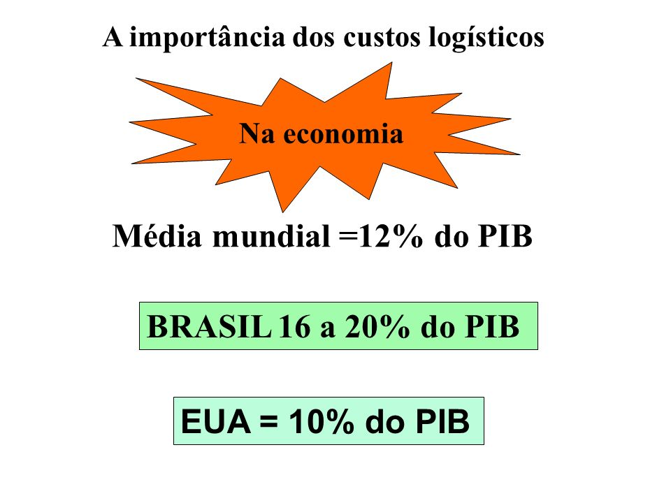 Média mundial =12% do PIB BRASIL 16 a 20% do PIB EUA = 10% do PIB