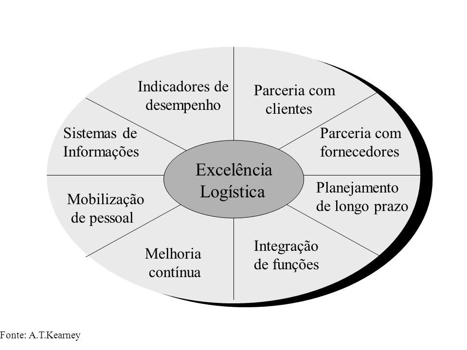Excelência Logística Indicadores de desempenho Parceria com clientes