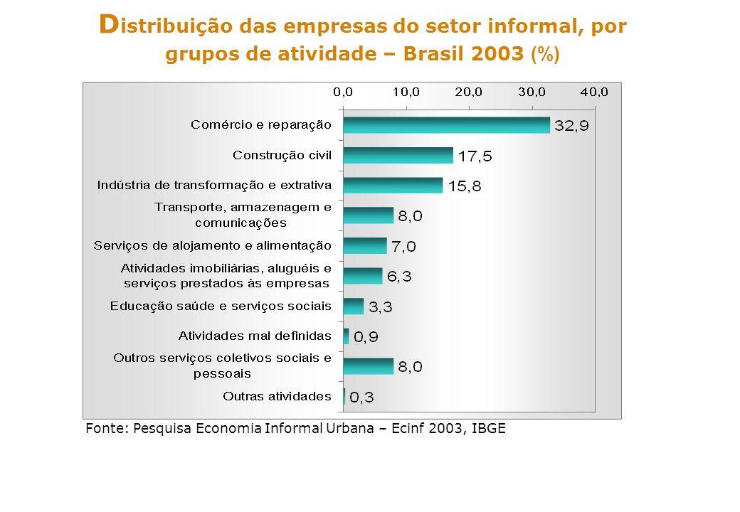 Distribuição das empresas do setor informal, por grupos de atividade – Brasil 2003 (%)